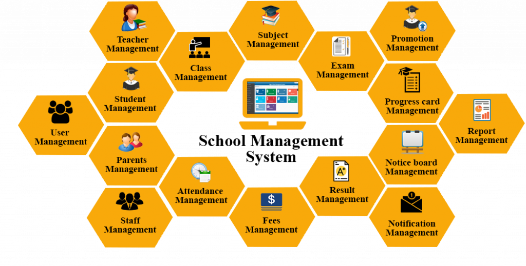 development of a student management system Opensis is the best user friendly open source student information system it is also a full scale school management & administrative system supporting k-12 and  it is published by os4ed, a full life cycle software development company.